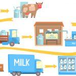 食料・飲料業界世界大手はすでに参加済み!注目のブロックチェーンプラットフォームとは