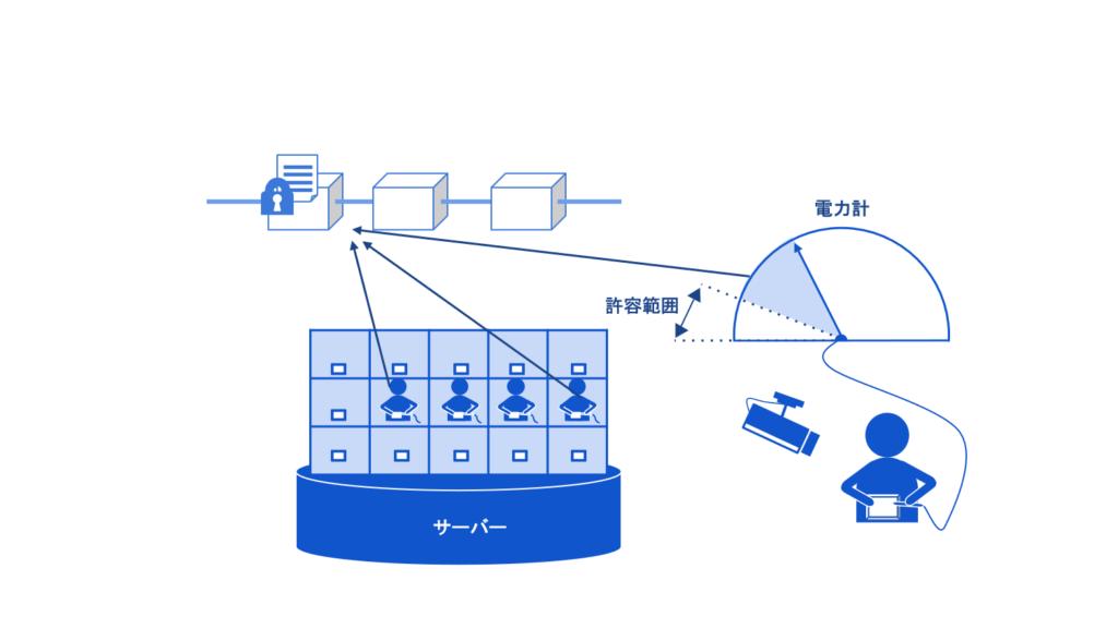 IoT危機管理3