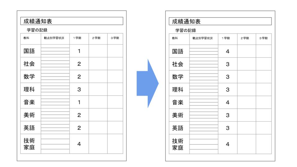 成績通知表改ざん例3