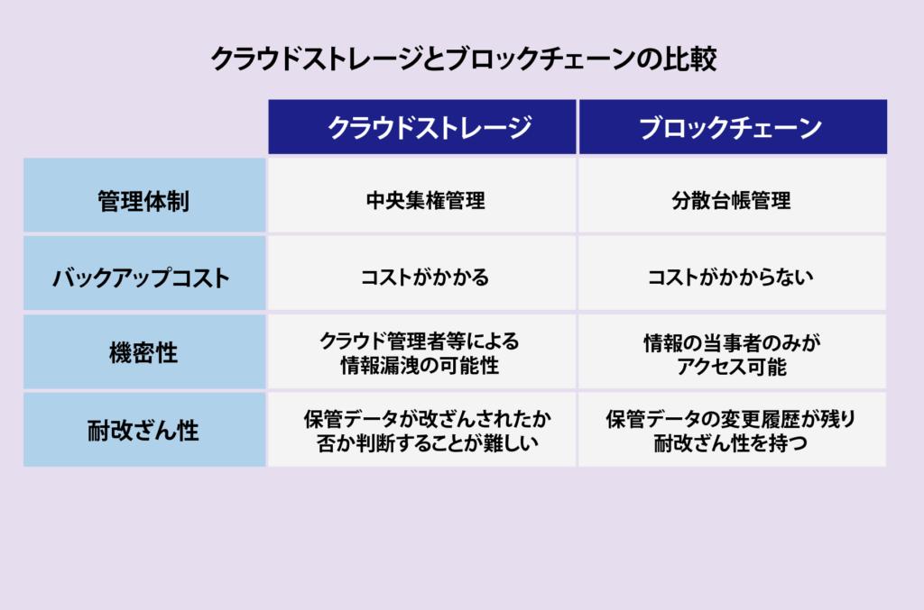[株式会社CryptoPie]BBMクラウドサービスとブロックチェーンの比較