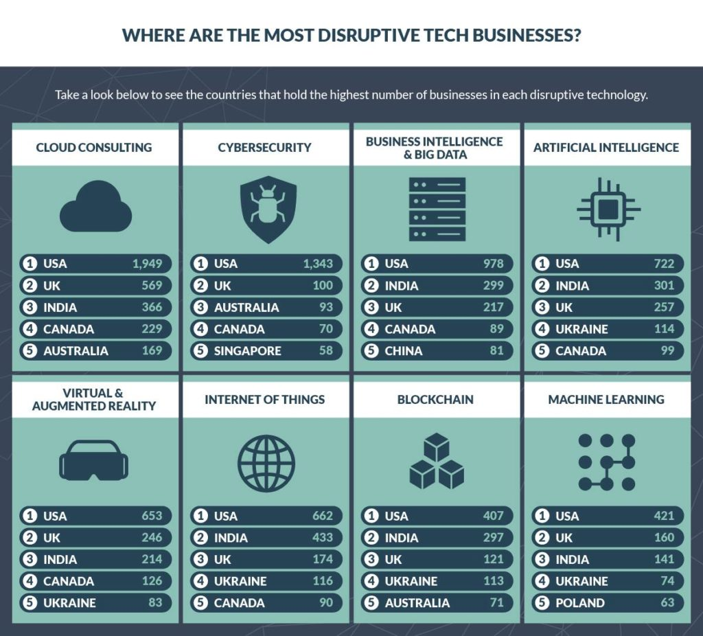 where are the most disruptive tech businesse?