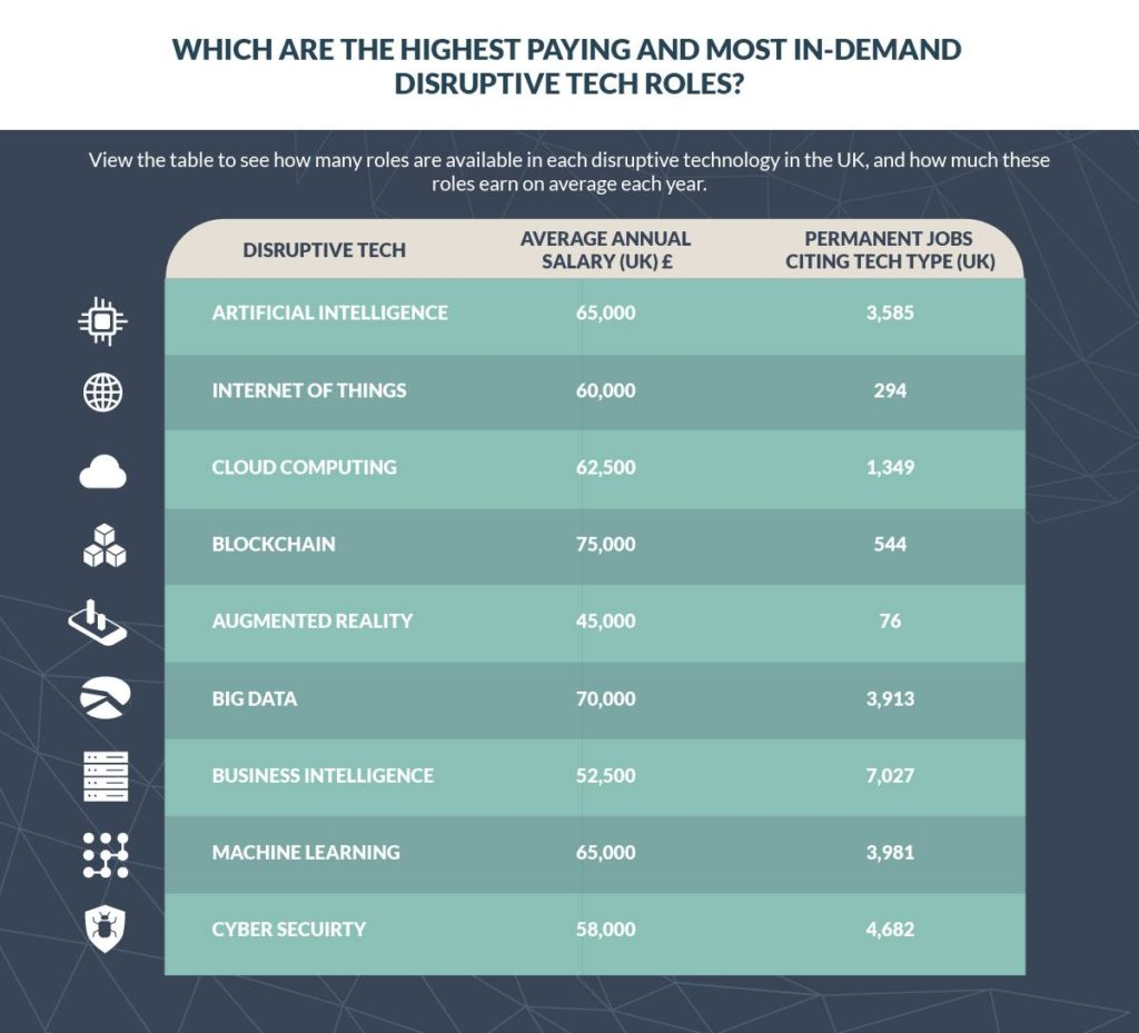 which are the highest paying and most in-demand disruptive tech roles?