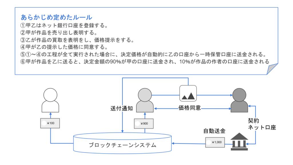 スマートコントラクト2次流通モデル
