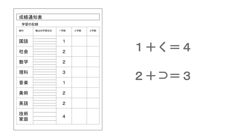 成績通知表改ざん例2
